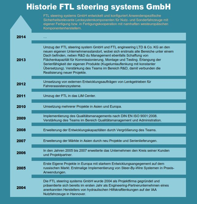 Historie der FTL steering systems GmbH